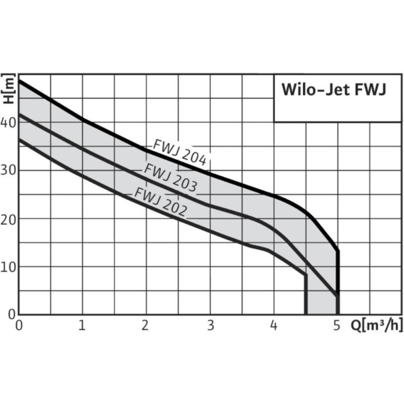 WILO- JET FWJ 204