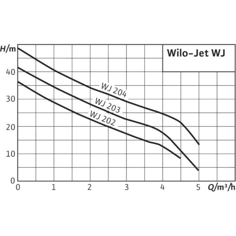 WILO- JET WJ 204 X