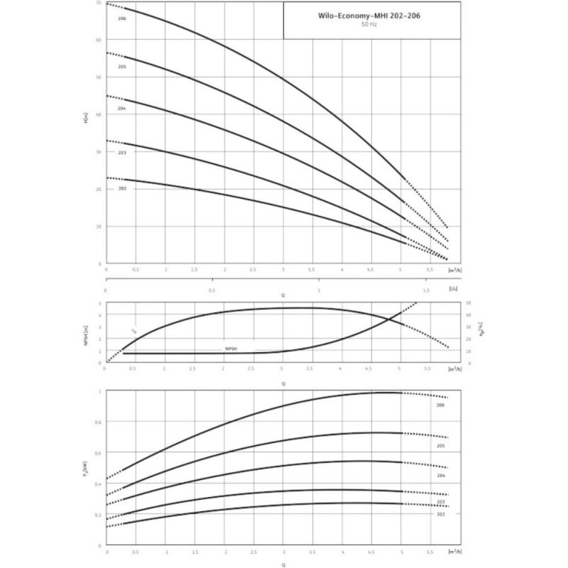 WILO- ECONOMY MHI 202