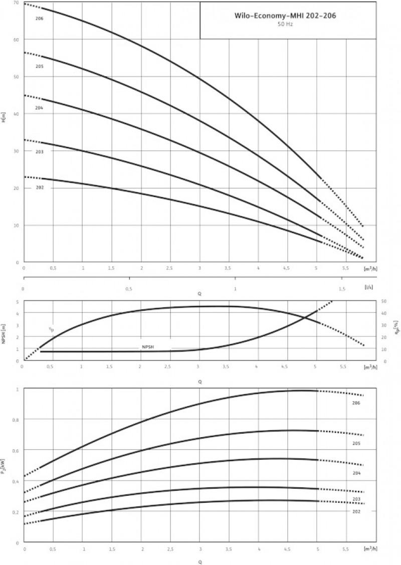 WILO- ECONOMY MHI 206 EM