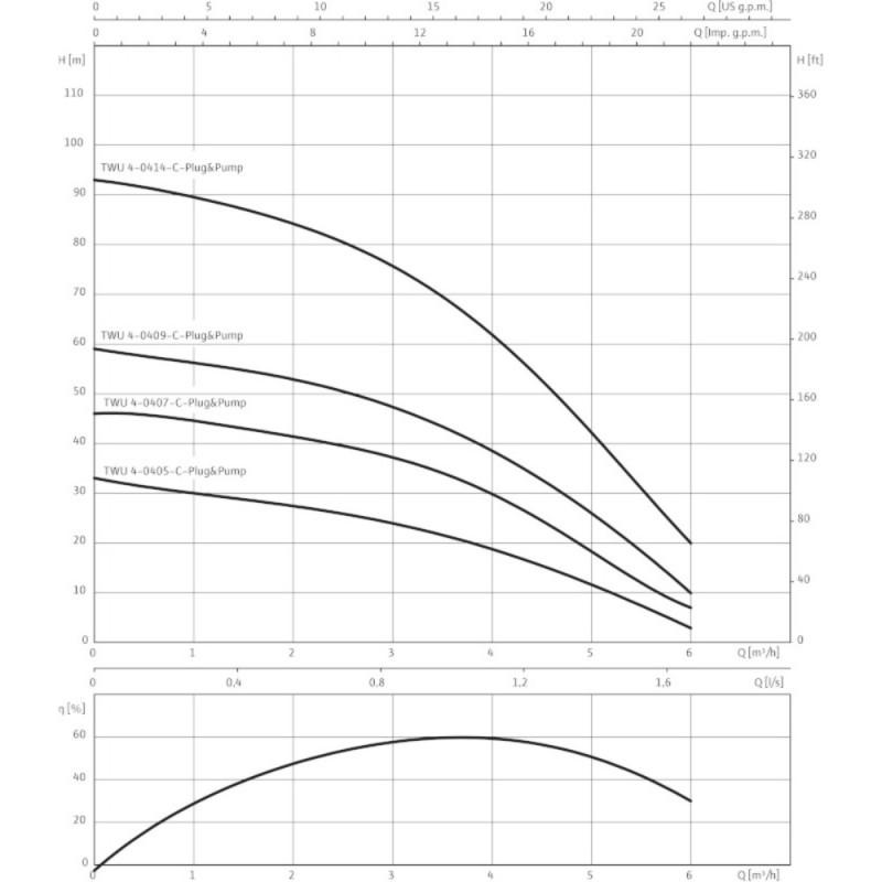 WILO- SUB TWU 4-0407-C PLUG & PUMP/ DS