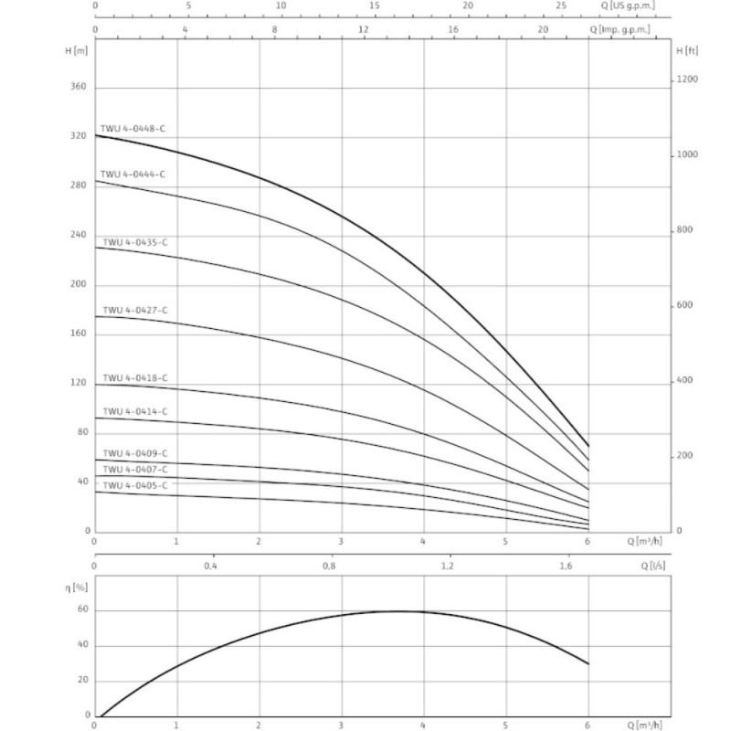 WILO- SUB TWU 4-0405-C