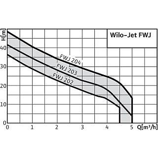 WILO- JET FWJ 203