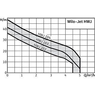 WILO- JET HWJ 50L 203
