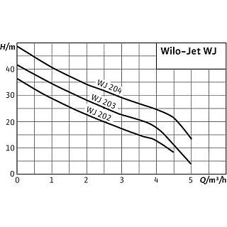 WILO- JET WJ 202 X
