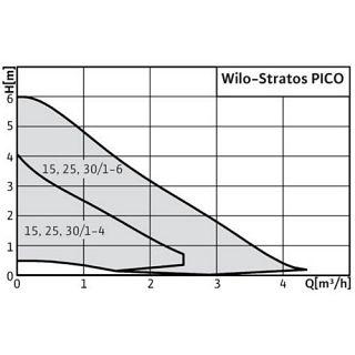 WILO-STRATOS PICO 30/1-6